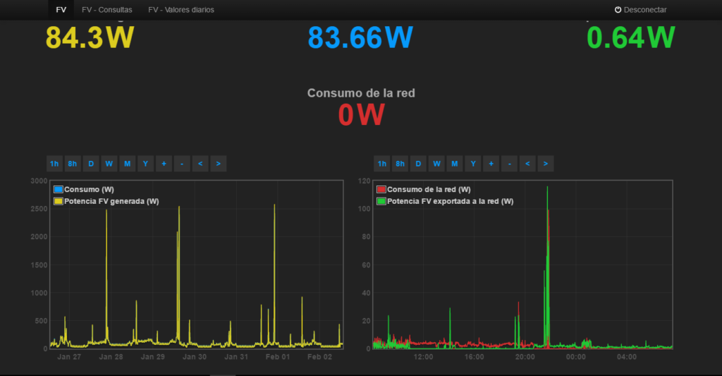 Dispositivo de Monitorización de Consumo Eléctrico